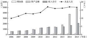 图34 2006~2015年北京市其他辅助行业主要指标规模变动情况