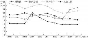 图36 2006~2015年北京市其他辅助行业主要指标占比变动情况