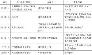 表1 2016年北京市社会力量参与基层公共文化服务的重要项目