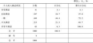 表2-8 被调查女性月均收入满意状况