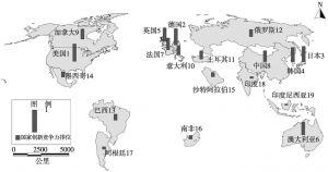 图1-1 2014年G20国家创新竞争力的排位情况