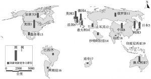 图1-2 2015年G20国家创新竞争力的排位情况