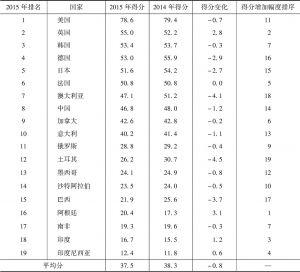 表1-2 2014~2015年G20国家创新竞争力总体得分变化情况