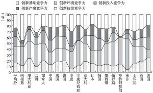 图1-5 2015年G20国家创新竞争力要素贡献率
