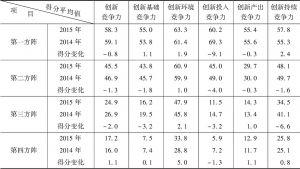 表1-3 2014~2015年各方阵国家创新竞争力平均得分情况