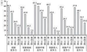 图1-6 2015年国家创新竞争力及其二级指标的方阵得分情况