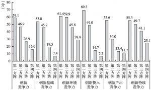 图1-7 2014年国家创新竞争力及其二级指标的方阵得分情况