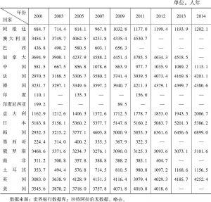 表1-1 2001~2014年二十国集团R&D人员(每百万人)基本情况