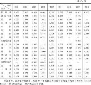 表1-2 2001~2014年二十国集团研发支出占GDP比重基本情况
