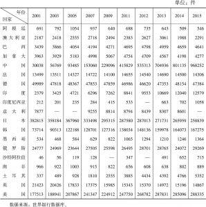 表1-3 2001~2015年二十国集团居民专利申请量基本情况