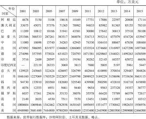 表1-4 2001~2015年二十国集团知识产权使用费收入情况
