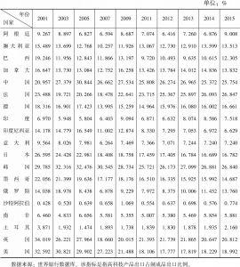 表1-5 2001~2015年二十国集团高科技产品出口比例基本情况