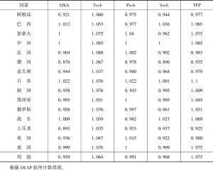 表1-8 2005~2013年G20创新的Malmquist指数及其分解