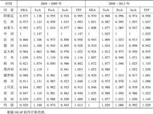 表1-9 2005~2009年和2009~2013年G20创新效率变化指数