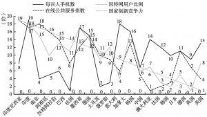 图3-5 G20国家数字经济与创新竞争力