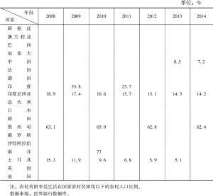 表4-1 G20各国按农村贫困线衡量的贫困人口比例