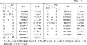 表4-2 G20各国农村人口数