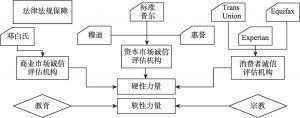 图5-2 美国诚信管理框架
