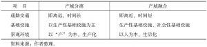 表7-1 经济区发展模式比较-续表