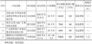表3 2016年文化产业信托产品发行情况