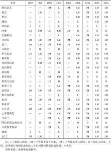 """表1-2 世界银行对""""一带一路""""国家的分类-续表"""