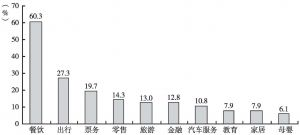 图54 使用各种O2O服务的人群比例