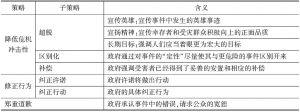 表1 形象修复话语框架-续表