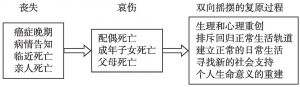 图1 整合框架
