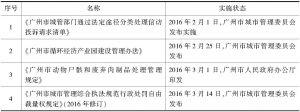 表1 2016年广州市城市管理领域规范性文件(部分)