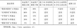 表1 根据参加者年龄可选择基金类型