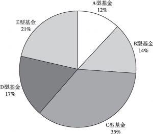 图1 智利AFP账户不同类型基金规模占比