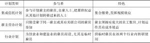 表9 香港强积金计划不同类型