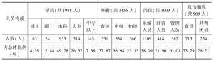 表1-34 2005年北京市属期刊人员构成