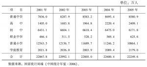 表5-19 2001~2005年我国高中以下学校在校学生数