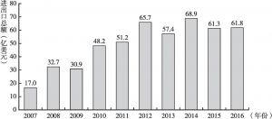 图1 中国建材国际贸易增长情况