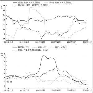 图3 美国、欧元区、日本及新兴经济体通胀走势