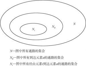 图5-1 网络中节点路径集之间的关系示意