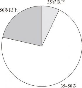 图2 群众调研对象年龄分布