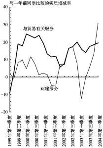 图4(a) 与贸易有关服务及运输服务输出