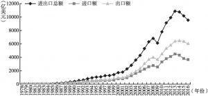 图1 广东对外贸易发展情况