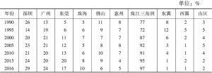 表2 广东吸收FDI的区域分布及变化趋势
