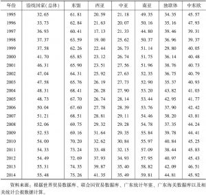 """表2 广东与""""一带一路""""沿线国家的产业贸易相似度指数"""