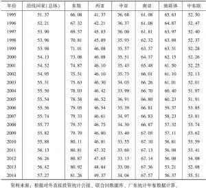"""表3 广东与""""一带一路""""沿线国家的产业投资相似度指数"""