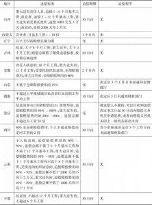 表6 部分规范性文件规定追偿具体标准、期限、程序一览