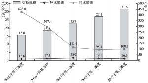 图2-1 第三方移动支付交易规模及其增速