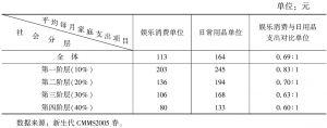 表6-8 中国社会娱乐消费状况