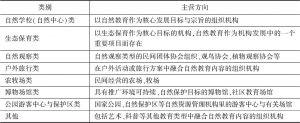 表1 自然教育机构分类