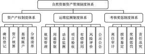 图1 自然资源资产管理制度体系示意