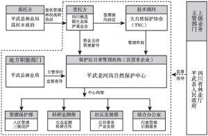图1 老河沟自然保护区管理架构