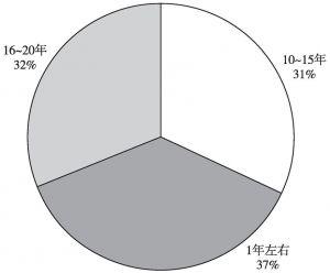 图9 民宿经营时间统计